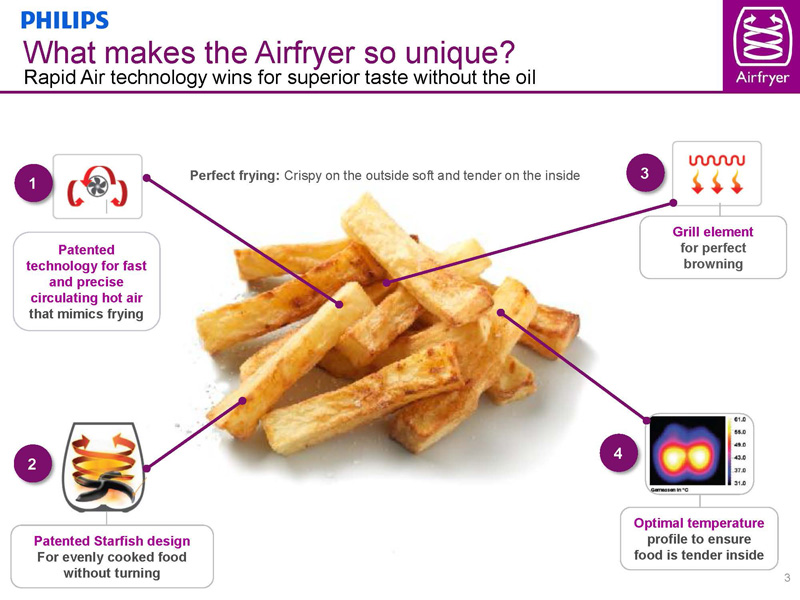 Airfryer info_uniqueness